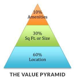 valuepyramid-fin_2